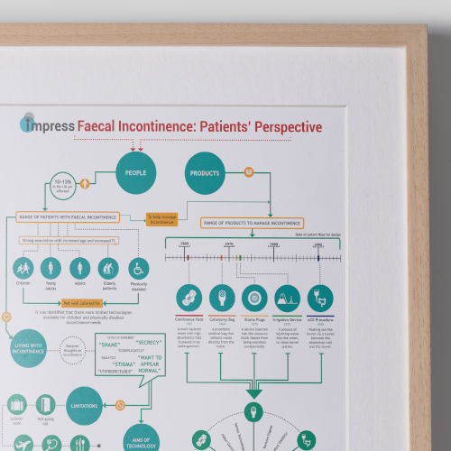 Impress Research Infographic Poster